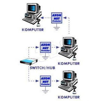 AXON NET PROTECTOR - ochrona urządzeń Ethernet