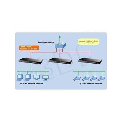 """PLANET / Zarządzalny / (FGSW-4840S) - 48 x 10/100Mbps + 2 x 1000Base-T / 2 x MGB - 17.6, 8K, 1.5MB 19"""""""