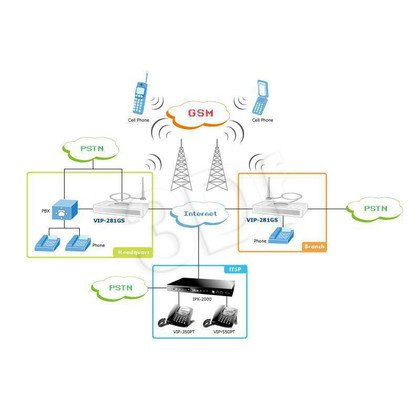 PLANET (VIP-281GS) Bramka VoIP GSM / 1xGSM 1xFXS 1xPSTN / SIP + H.323 /