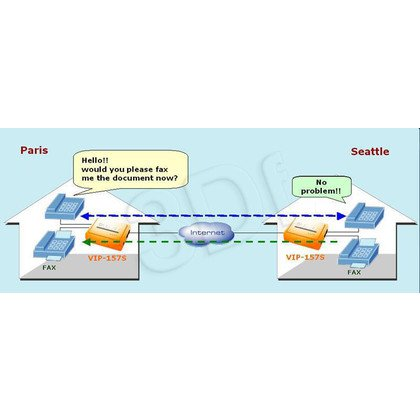 PLANET (VIP-157S) Adapter VoIP dla Telefonów Analogowych / 2 x FXS / SIP /