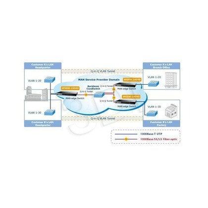 PLANET /Zarządzalny/ (WGSW-24040) - 24 x 10/100/1000Base-T/4 x SFP 48Gbit, 8K, 1392Kbit