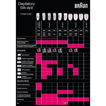 Depilator BRAUN Silk-epil Xelle 5185 ES (sieciowe/ perłowy)