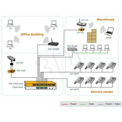 PLANET (POE-1200) 12 portów 802.3af PoE Injector Hub [110W]