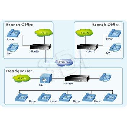 PLANET ( VIP-480 ) Bramka VoIP / 2xFXS 2xFXO / SIP + H.323 / Router /
