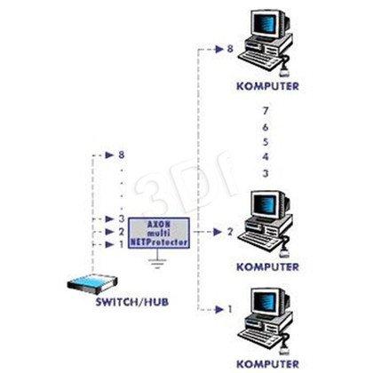 AXON MULTI NET PROTECTOR - ochrona Ethernet 8 portów