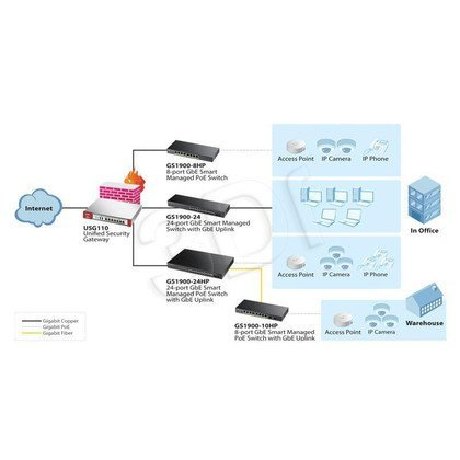 Switch zarządzalny Zyxel GS1900-48HP 48x1Gb/s, 2x1Gb/s SFP Zasilanie LAN (PoE)